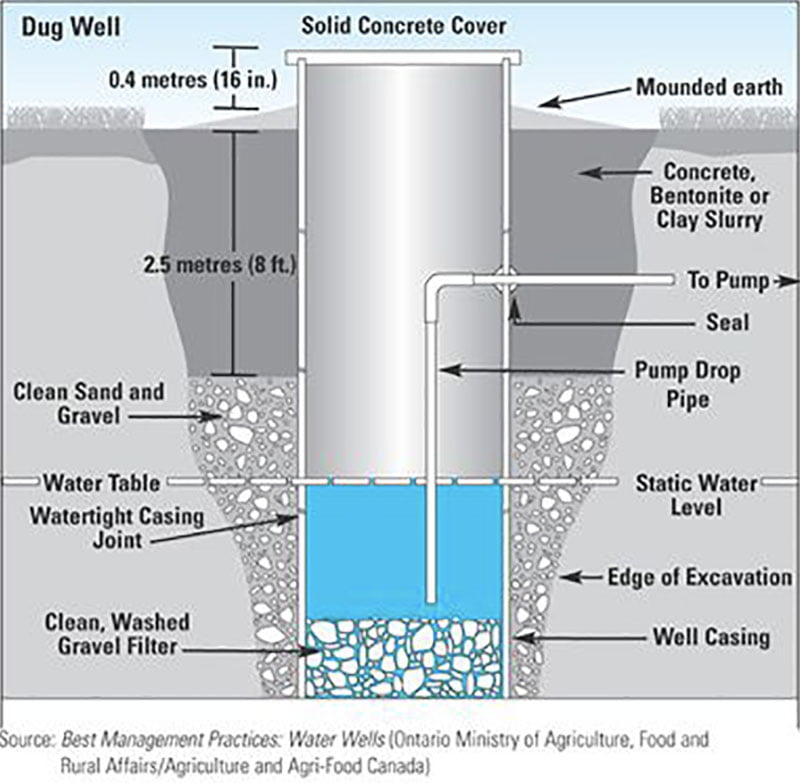 What to know about well water when buying a home in for What type of loan do i need to buy land