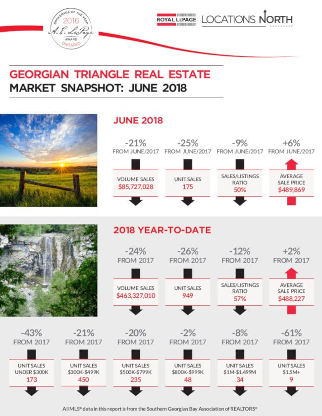June's Real Estate Market Snapshot for the Georgian Triangle