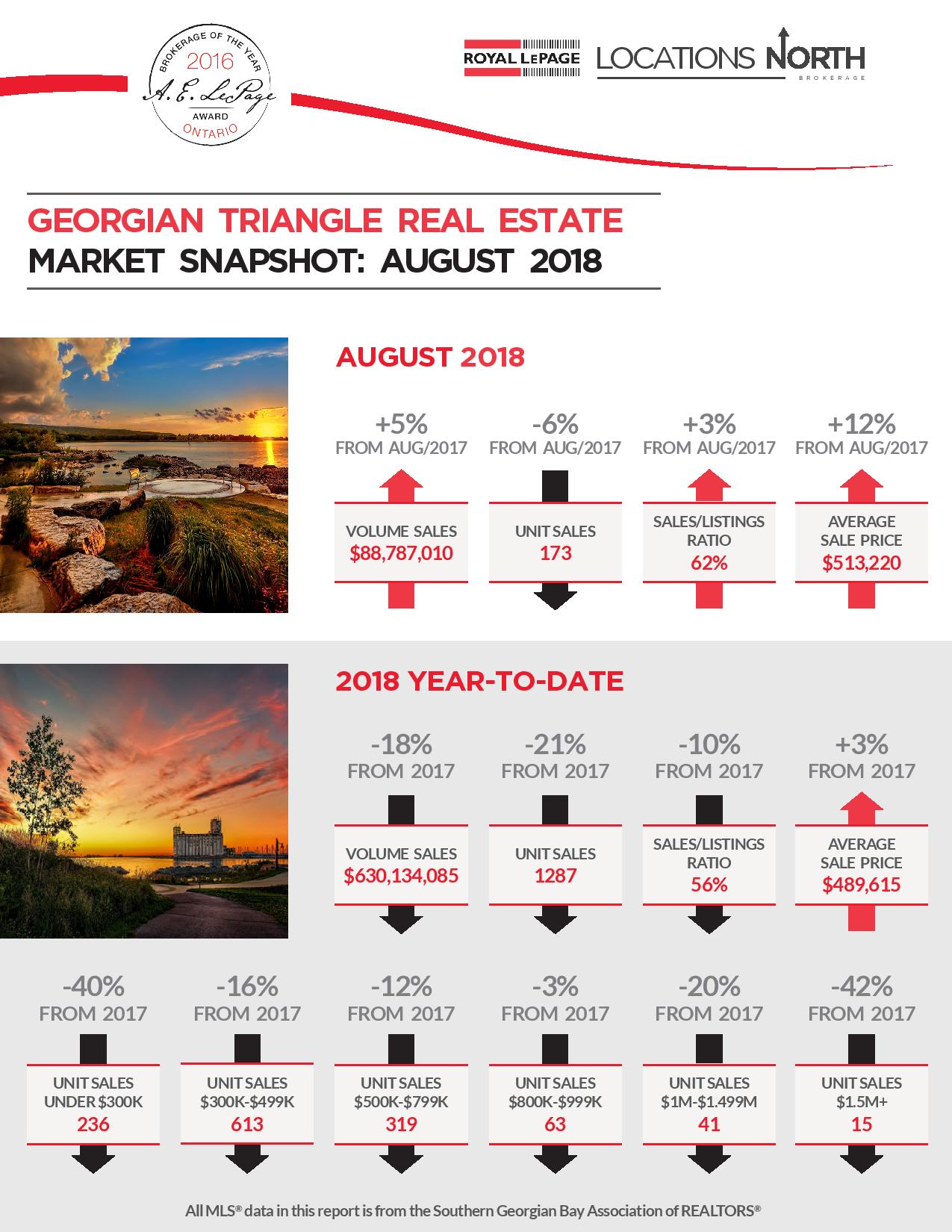 Georgian Triangle Real Estate Market Snapshot: August 2018